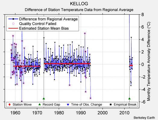 KELLOG difference from regional expectation