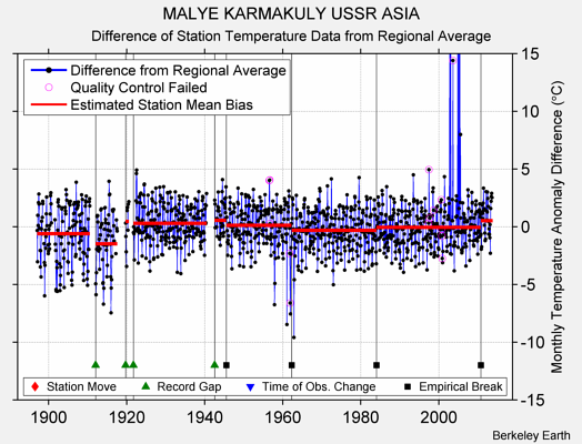 MALYE KARMAKULY USSR ASIA difference from regional expectation
