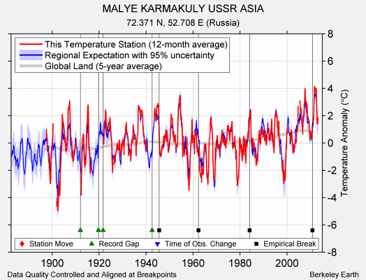 MALYE KARMAKULY USSR ASIA comparison to regional expectation