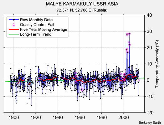 MALYE KARMAKULY USSR ASIA Raw Mean Temperature