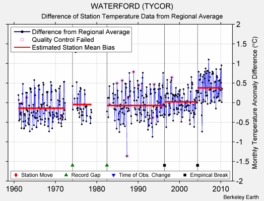 WATERFORD (TYCOR) difference from regional expectation