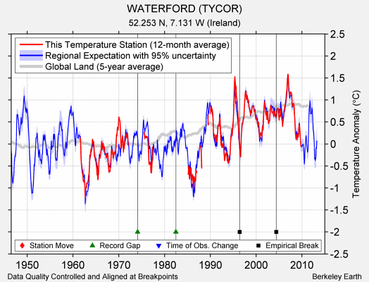 WATERFORD (TYCOR) comparison to regional expectation