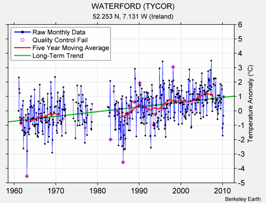 WATERFORD (TYCOR) Raw Mean Temperature