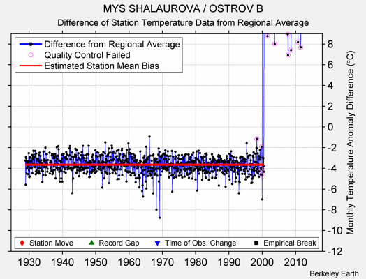 MYS SHALAUROVA / OSTROV B difference from regional expectation
