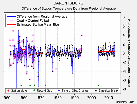 BARENTSBURG difference from regional expectation