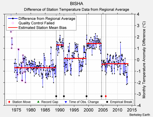 BISHA difference from regional expectation