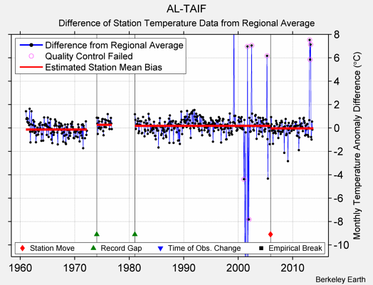 AL-TAIF difference from regional expectation