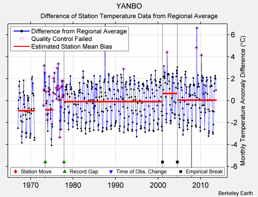 YANBO difference from regional expectation