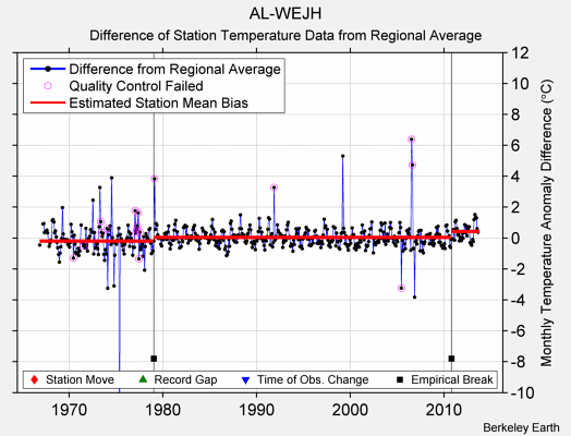 AL-WEJH difference from regional expectation