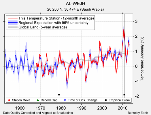 AL-WEJH comparison to regional expectation