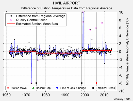 HA'IL AIRPORT difference from regional expectation