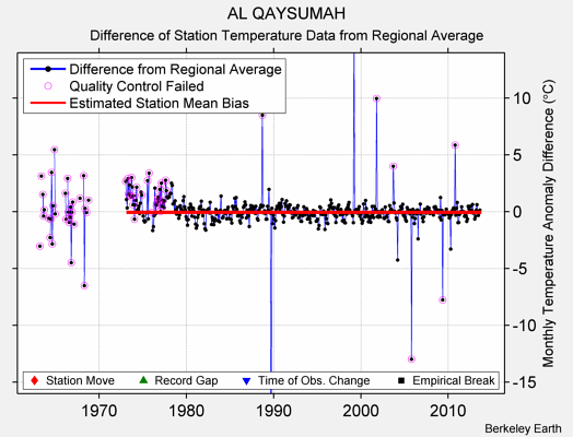 AL QAYSUMAH difference from regional expectation