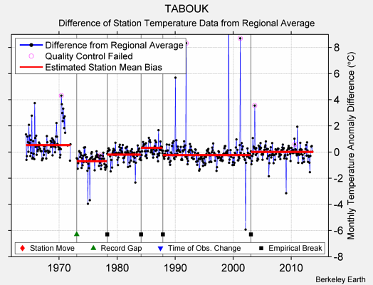TABOUK difference from regional expectation