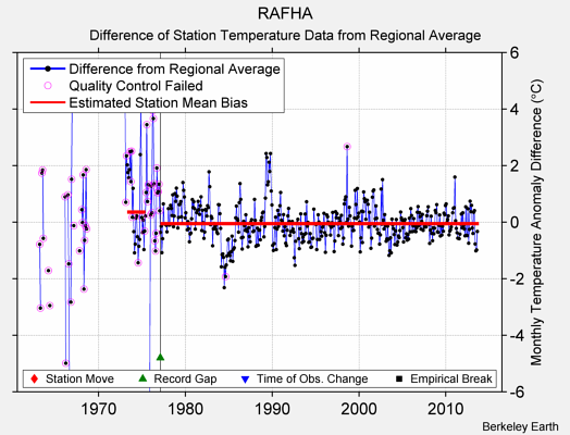 RAFHA difference from regional expectation