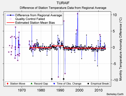 TURAIF difference from regional expectation