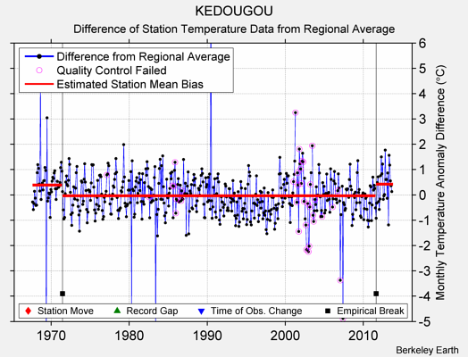 KEDOUGOU difference from regional expectation