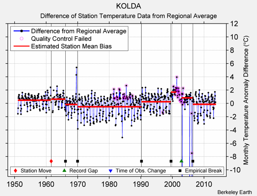 KOLDA difference from regional expectation