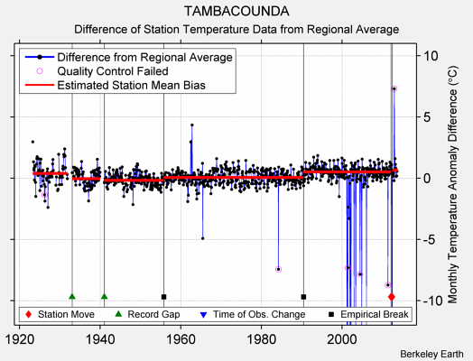 TAMBACOUNDA difference from regional expectation
