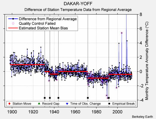 DAKAR-YOFF difference from regional expectation