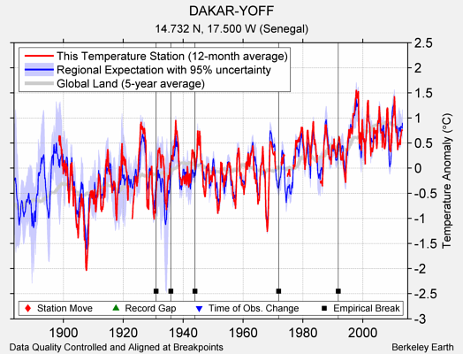 DAKAR-YOFF comparison to regional expectation