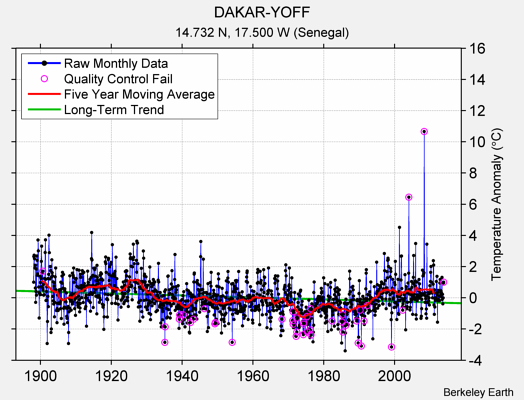 DAKAR-YOFF Raw Mean Temperature