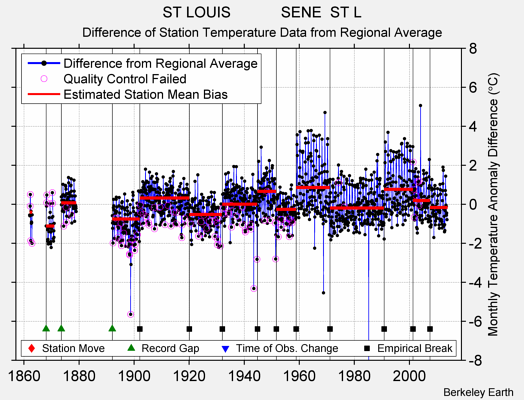 ST LOUIS            SENE  ST L difference from regional expectation