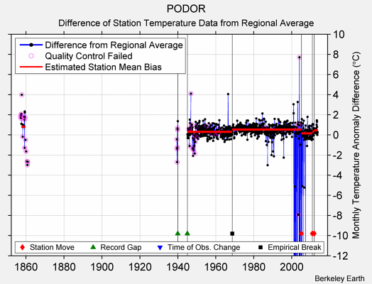 PODOR difference from regional expectation