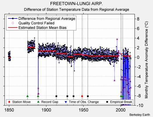 FREETOWN-LUNGI AIRP. difference from regional expectation