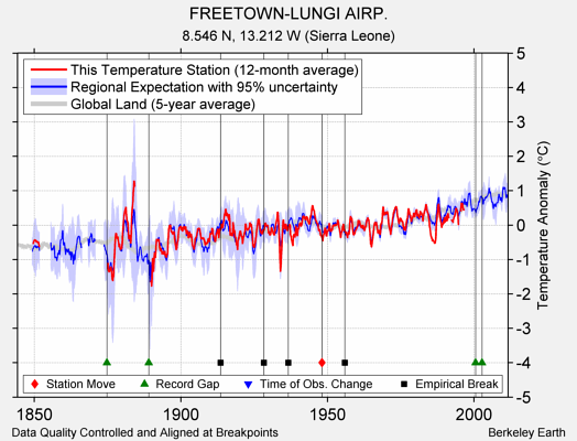FREETOWN-LUNGI AIRP. comparison to regional expectation