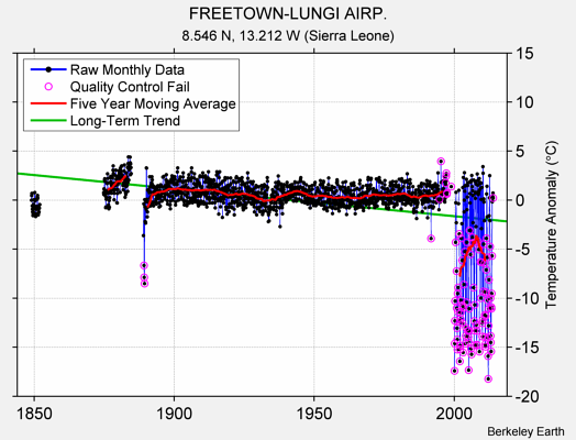 FREETOWN-LUNGI AIRP. Raw Mean Temperature