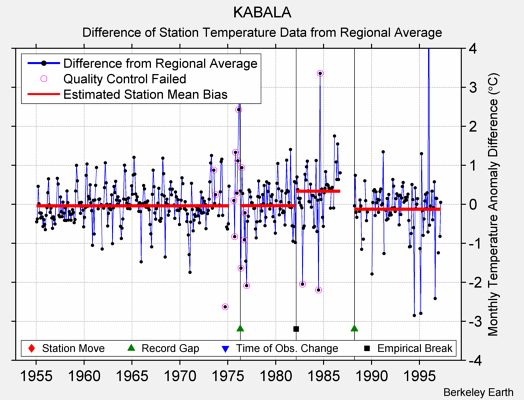 KABALA difference from regional expectation