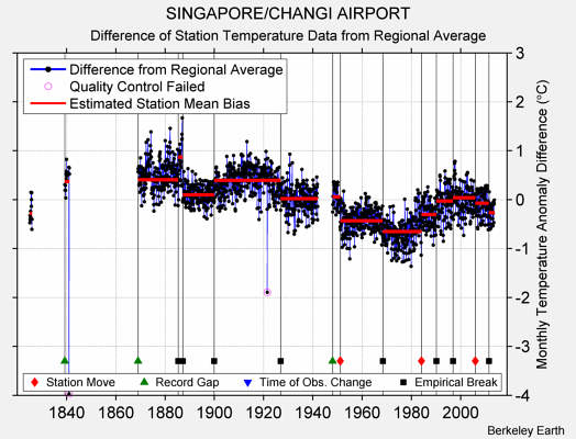 SINGAPORE/CHANGI AIRPORT difference from regional expectation