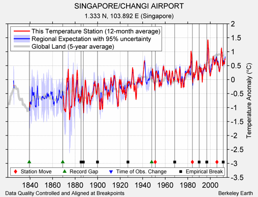 SINGAPORE/CHANGI AIRPORT comparison to regional expectation