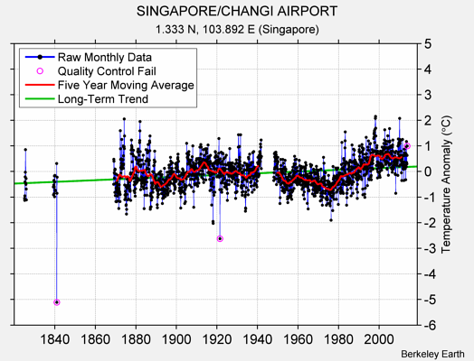 SINGAPORE/CHANGI AIRPORT Raw Mean Temperature
