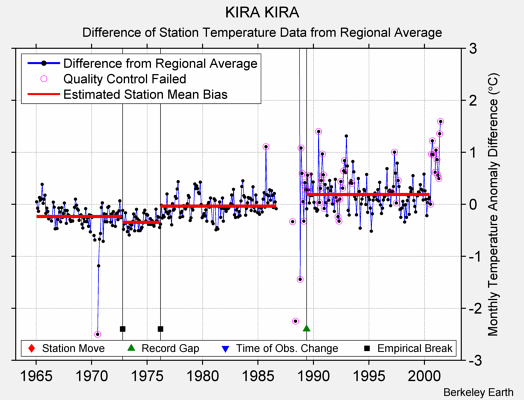 KIRA KIRA difference from regional expectation