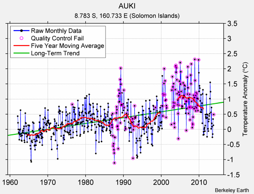 AUKI Raw Mean Temperature