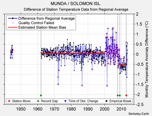 MUNDA / SOLOMON ISL. difference from regional expectation