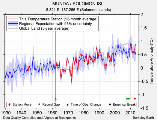 MUNDA / SOLOMON ISL. comparison to regional expectation
