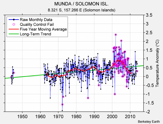MUNDA / SOLOMON ISL. Raw Mean Temperature