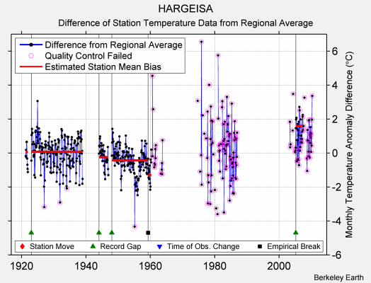 HARGEISA difference from regional expectation