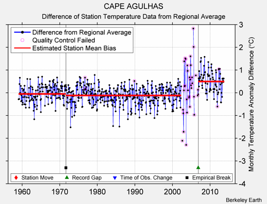 CAPE AGULHAS difference from regional expectation