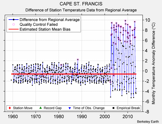 CAPE ST. FRANCIS difference from regional expectation