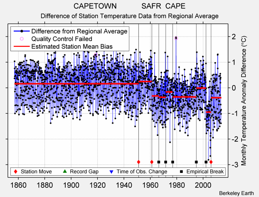 CAPETOWN            SAFR  CAPE difference from regional expectation