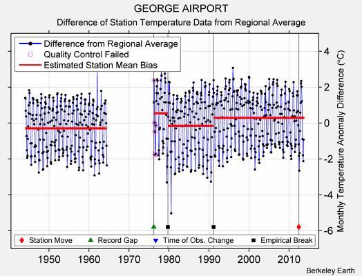GEORGE AIRPORT difference from regional expectation