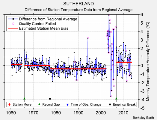 SUTHERLAND difference from regional expectation