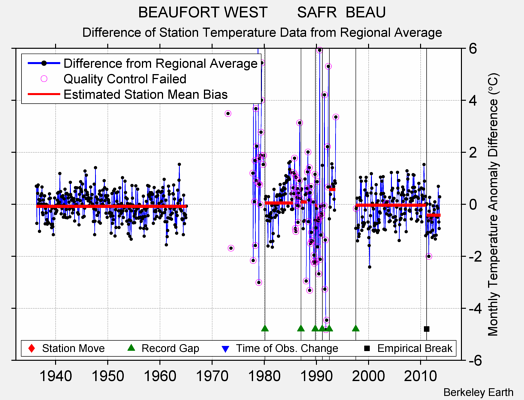 BEAUFORT WEST       SAFR  BEAU difference from regional expectation