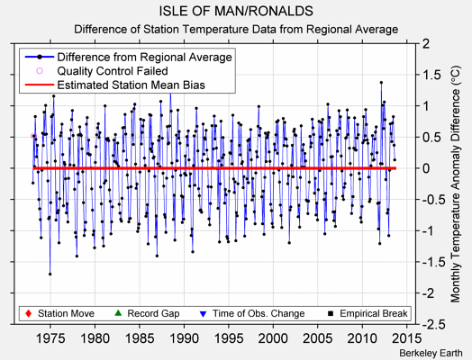 ISLE OF MAN/RONALDS difference from regional expectation