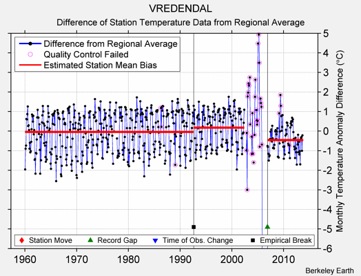 VREDENDAL difference from regional expectation