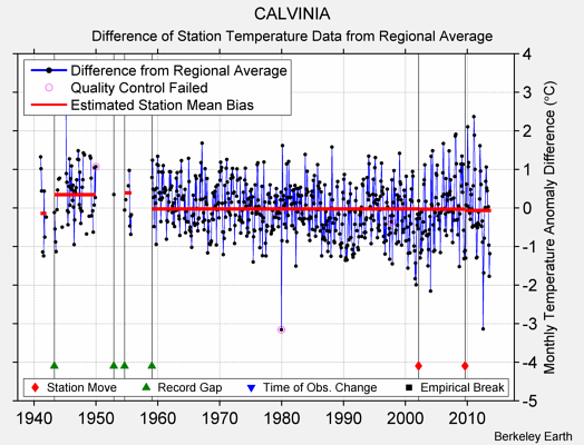 CALVINIA difference from regional expectation