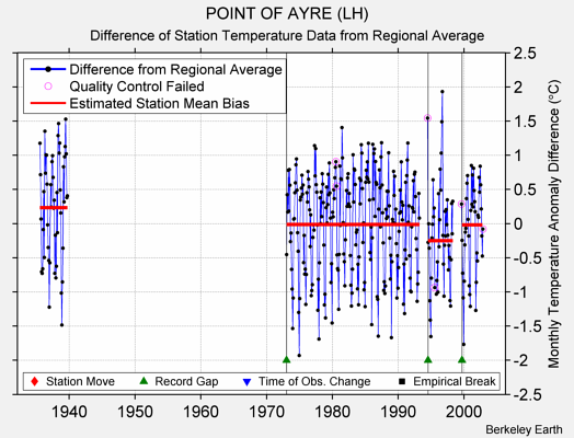 POINT OF AYRE (LH) difference from regional expectation